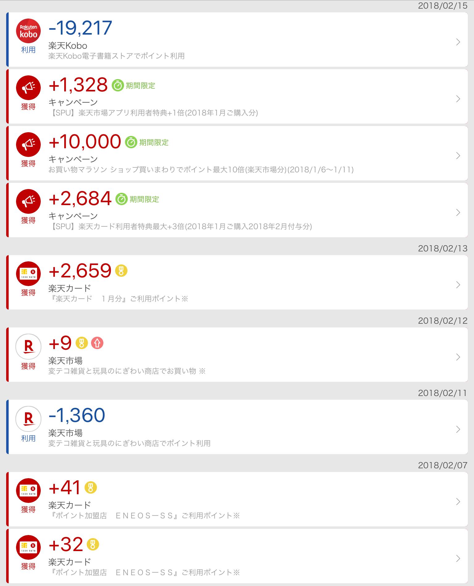 ナガユキ家の2018年2月の楽天ポイント増減表